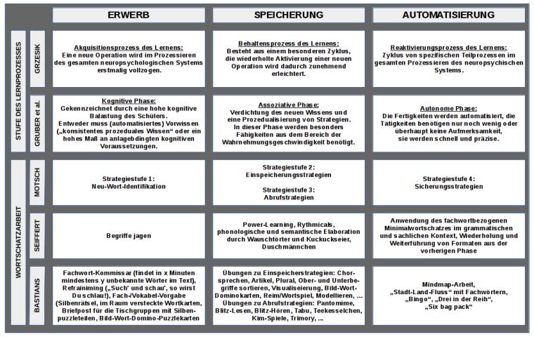Lernbarrieren_Phasen_des_Lernprozesses_und_Fordermassnahmen_02