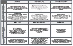 Lernbarrieren_Phasen_des_Lernprozesses_und_Fordermassnahmen_03